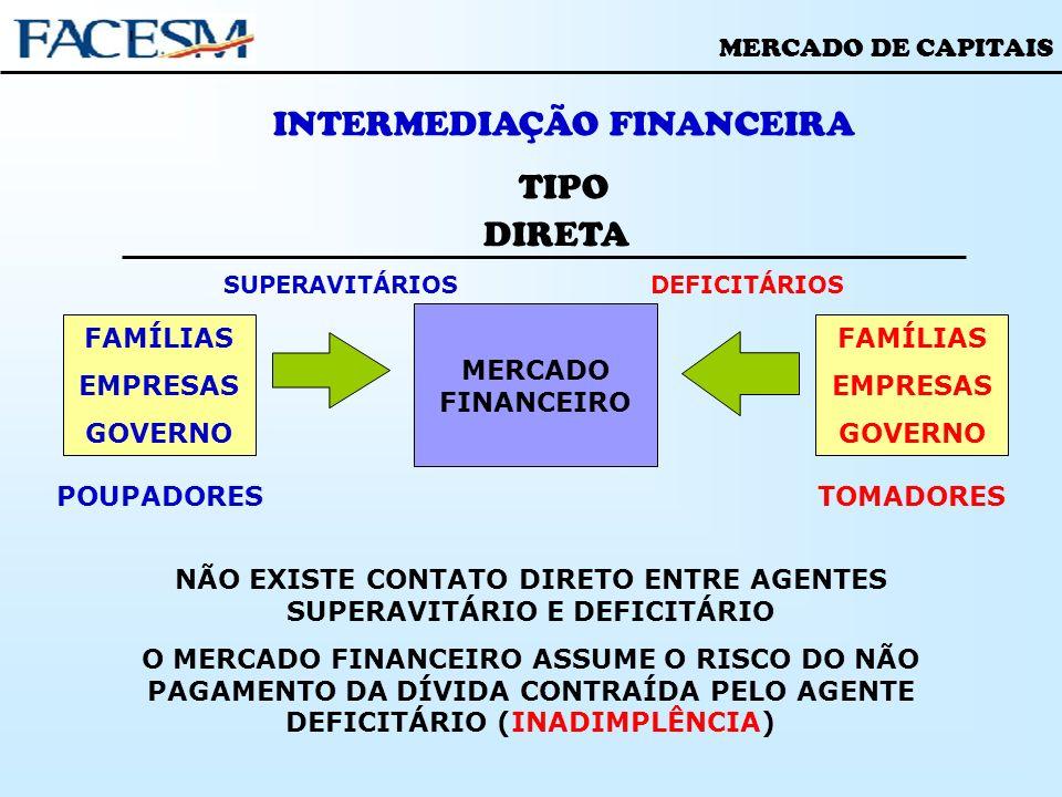 MERCADO DE CAPITAIS INTERMEDIAÇÃO FINANCEIRA TIPO DIRETA POUPADORES FAMÍLIAS EMPRESAS GOVERNO FAMÍLIAS EMPRESAS GOVERNO MERCADO FINANCEIRO SUPERAVITÁR