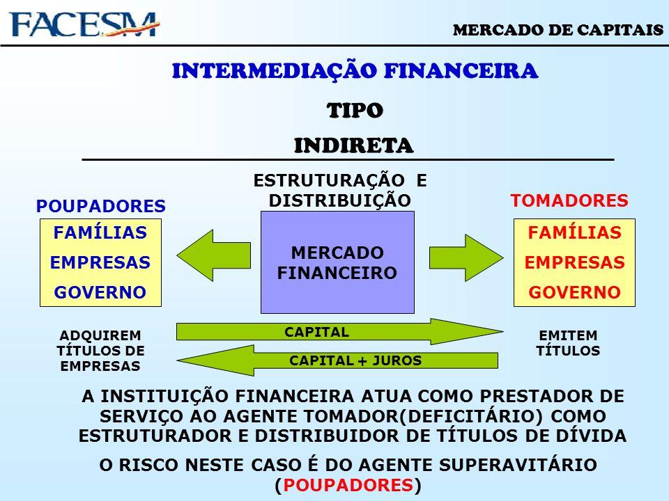 MERCADO DE CAPITAIS INTERMEDIAÇÃO FINANCEIRA TIPO INDIRETA POUPADORES FAMÍLIAS EMPRESAS GOVERNO FAMÍLIAS EMPRESAS GOVERNO MERCADO FINANCEIRO CAPITAL T