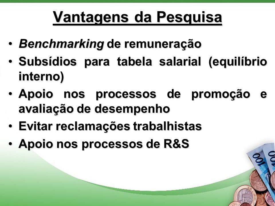 Vantagens da Pesquisa Benchmarking de remuneraçãoBenchmarking de remuneração Subsídios para tabela salarial (equilíbrio interno)Subsídios para tabela salarial (equilíbrio interno) Apoio nos processos de promoção e avaliação de desempenhoApoio nos processos de promoção e avaliação de desempenho Evitar reclamações trabalhistasEvitar reclamações trabalhistas Apoio nos processos de R&SApoio nos processos de R&S
