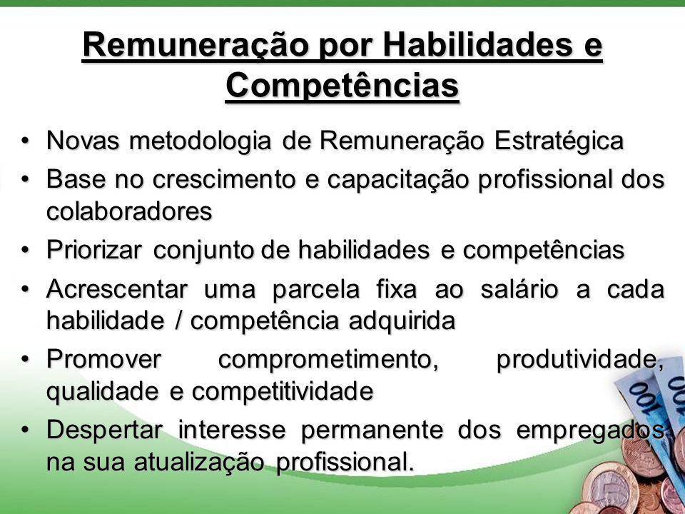 Remuneração por Habilidades e Competências Novas metodologia de Remuneração EstratégicaNovas metodologia de Remuneração Estratégica Base no crescimento e capacitação profissional dos colaboradoresBase no crescimento e capacitação profissional dos colaboradores Priorizar conjunto de habilidades e competênciasPriorizar conjunto de habilidades e competências Acrescentar uma parcela fixa ao salário a cada habilidade / competência adquiridaAcrescentar uma parcela fixa ao salário a cada habilidade / competência adquirida Promover comprometimento, produtividade, qualidade e competitividadePromover comprometimento, produtividade, qualidade e competitividade Despertar interesse permanente dos empregados na sua atualização profissional.Despertar interesse permanente dos empregados na sua atualização profissional.