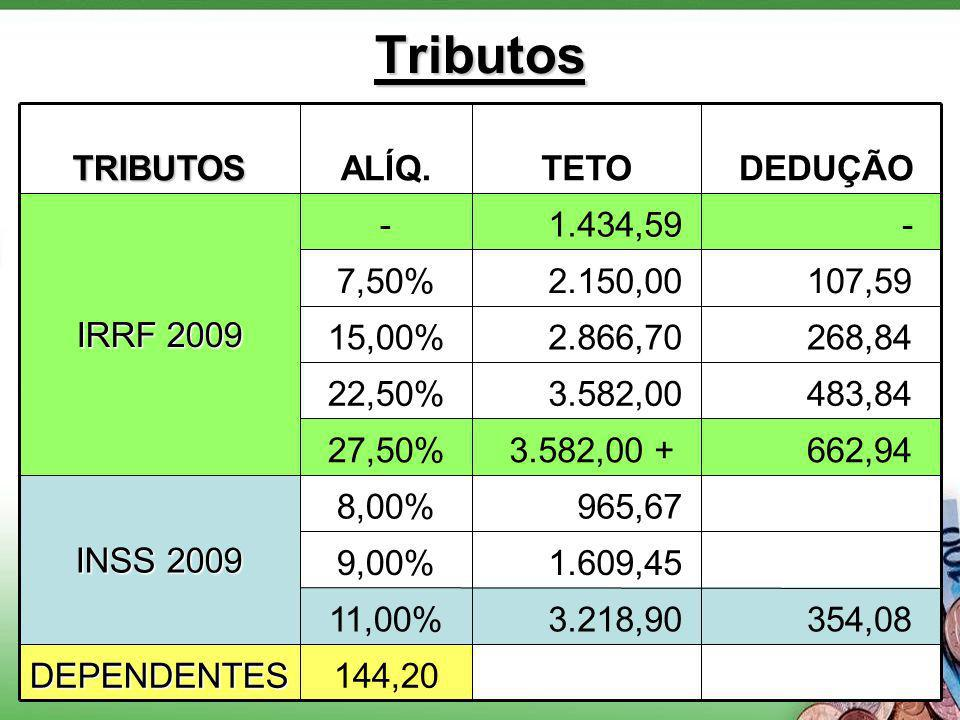 Tributos 144,20DEPENDENTES 354,08 3.218,9011,00% 1.609,459,00% 965,678,00% INSS 2009 662,94 3.582,00 +27,50% 483,84 3.582,0022,50% 268,84 2.866,7015,0