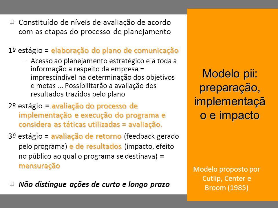 Constituído de níveis de avaliação de acordo com as etapas do processo de planejamento elaboração do plano de comunicação 1º estágio = elaboração do p