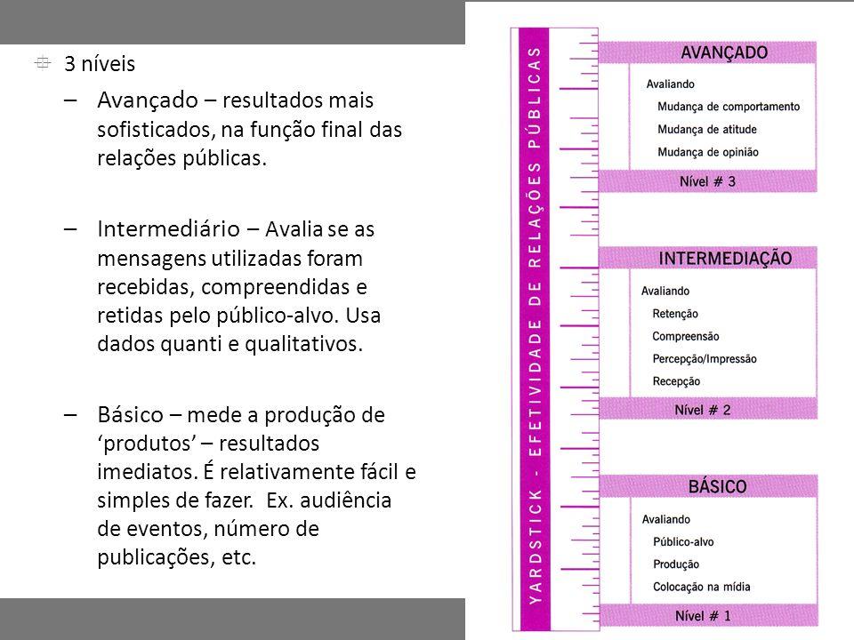3 níveis –Avançado – resultados mais sofisticados, na função final das relações públicas. –Intermediário – Avalia se as mensagens utilizadas foram rec