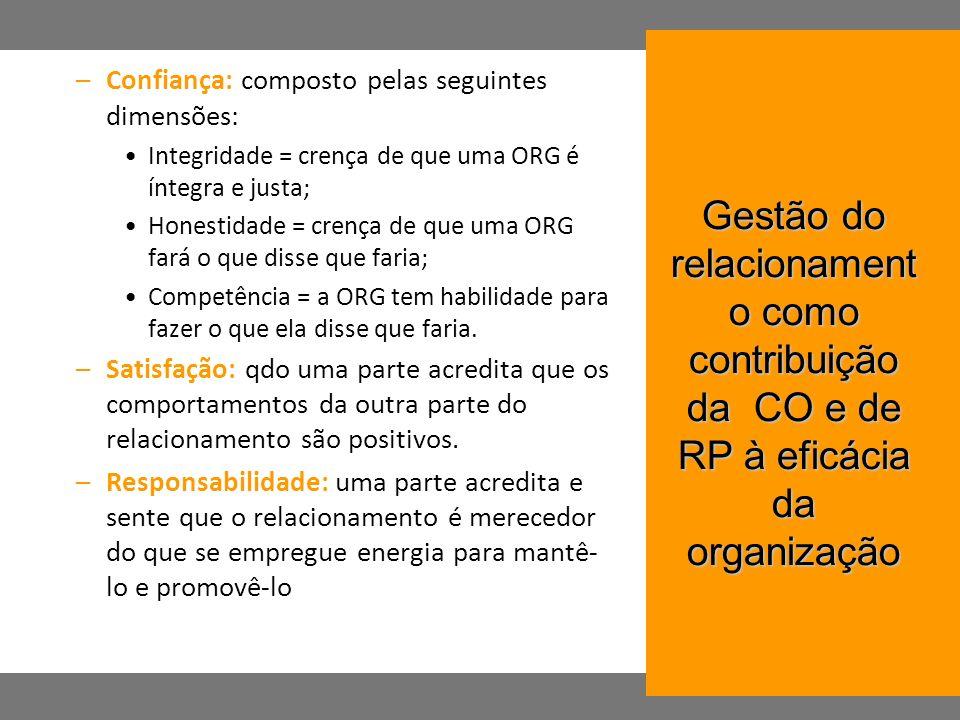 –Confiança: composto pelas seguintes dimensões: Integridade = crença de que uma ORG é íntegra e justa; Honestidade = crença de que uma ORG fará o que