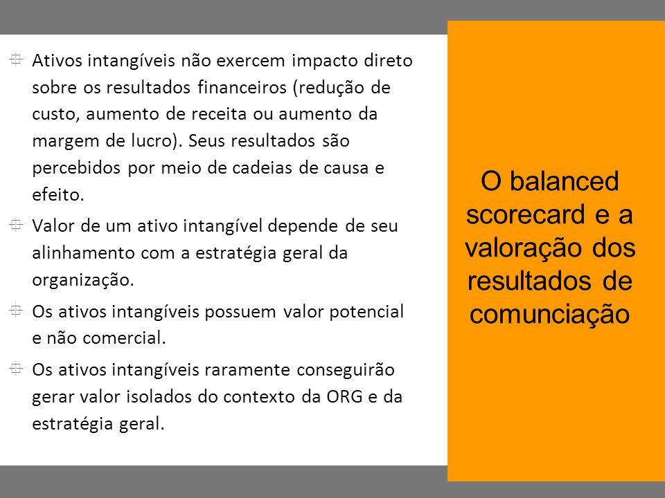 Ativos intangíveis não exercem impacto direto sobre os resultados financeiros (redução de custo, aumento de receita ou aumento da margem de lucro). Se