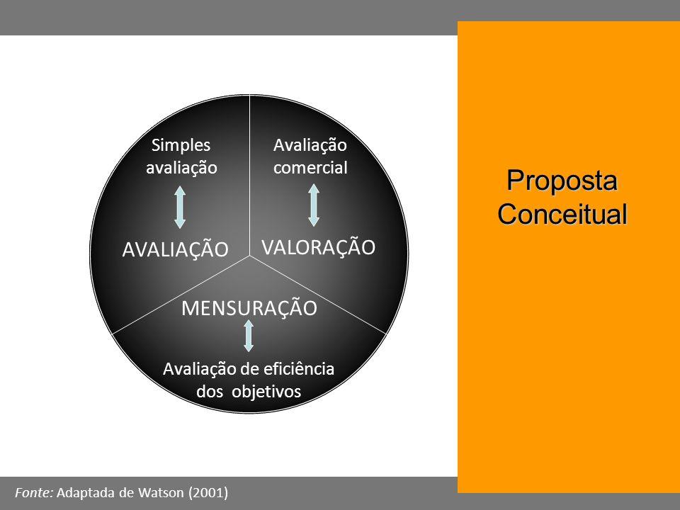 Simples avaliação AVALIAÇÃO Avaliação comercial VALORAÇÃO Avaliação de eficiência dos objetivos MENSURAÇÃO Fonte: Adaptada de Watson (2001) Proposta C