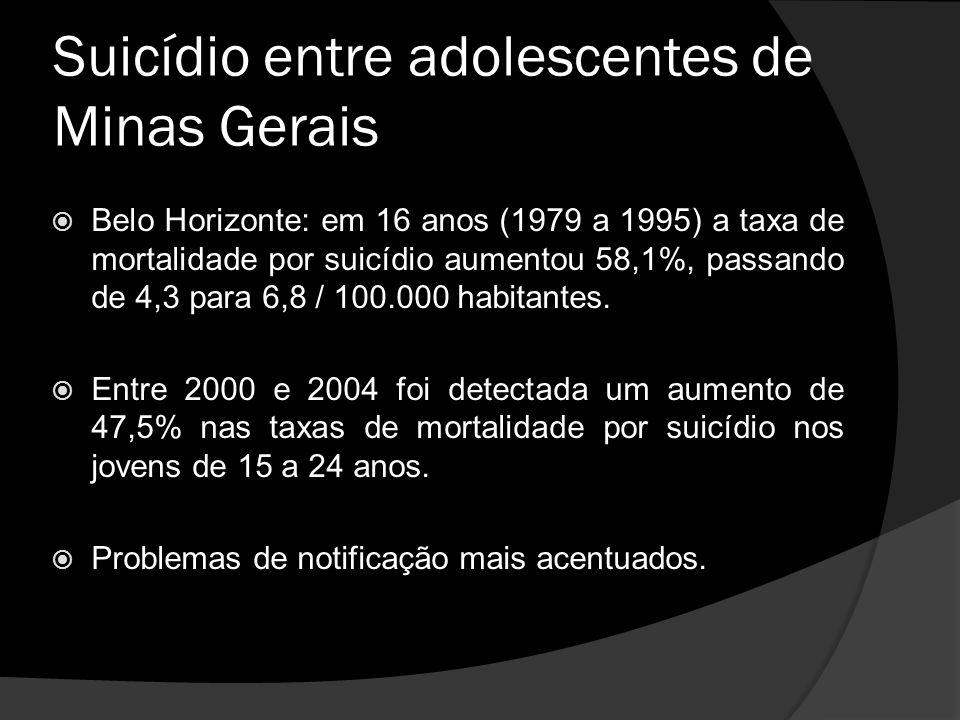 Suicídio entre adolescentes de Minas Gerais Belo Horizonte: em 16 anos (1979 a 1995) a taxa de mortalidade por suicídio aumentou 58,1%, passando de 4,3 para 6,8 / 100.000 habitantes.
