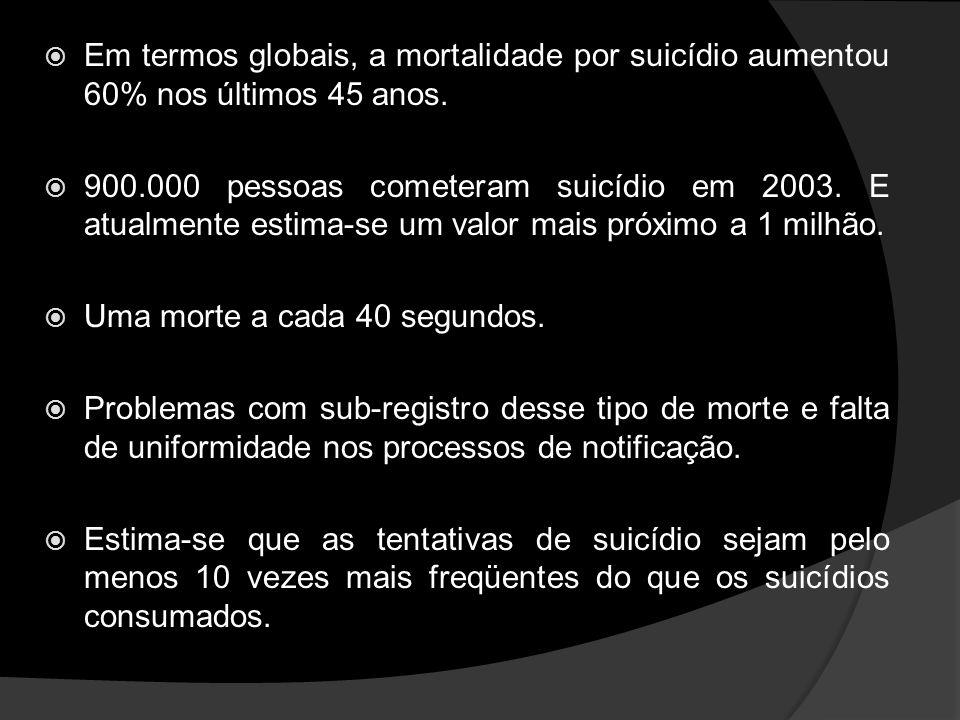 Em termos globais, a mortalidade por suicídio aumentou 60% nos últimos 45 anos.