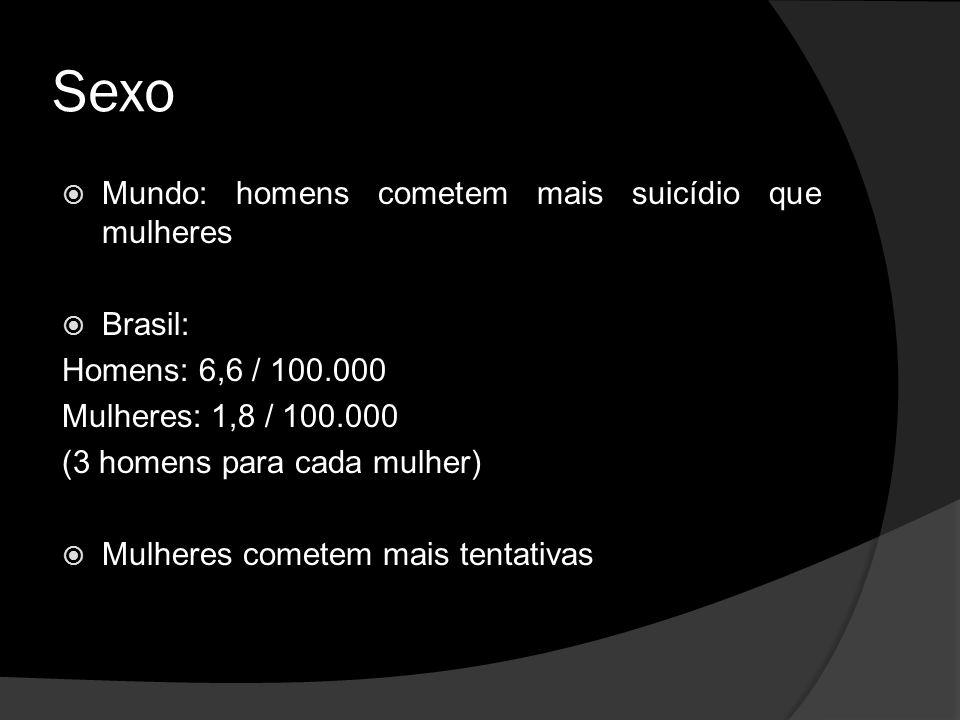 Sexo Mundo: homens cometem mais suicídio que mulheres Brasil: Homens: 6,6 / 100.000 Mulheres: 1,8 / 100.000 (3 homens para cada mulher) Mulheres cometem mais tentativas