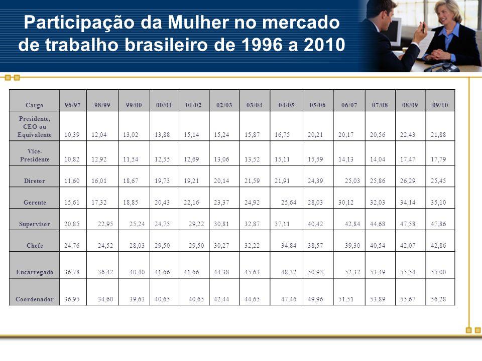 Participação da Mulher no mercado de trabalho brasileiro de 1996 a 2010 Cargo96/9798/9999/0000/0101/0202/0303/0404/0505/0606/0707/0808/0909/10 Preside