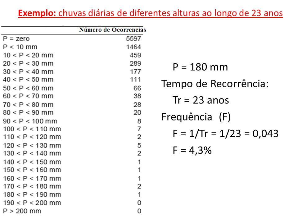 Exemplo: chuvas diárias de diferentes alturas ao longo de 23 anos P = 180 mm Tempo de Recorrência: Tr = 23 anos Frequência (F) F = 1/Tr = 1/23 = 0,043