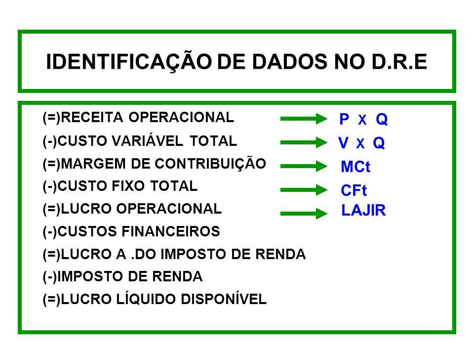 DEMONSTRAÇÃO NO D.R.E DO GAO - GAF - GAT (=)RECEITA OPERACIONAL (-)CUSTO VARIÁVEL TOTAL (=)MARGEM DE CONTRIBUIÇÃO (-)CUSTO FIXO TOTAL (=)LUCRO OPERACI