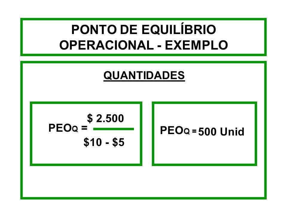 PONTO DE EQUILÍBRIO OPERACIONAL - EXEMPLO Suponhamos que a empresa HJI - Pneus tenha custos operacionais fixos de $2.500,00, seu preço de venda por un