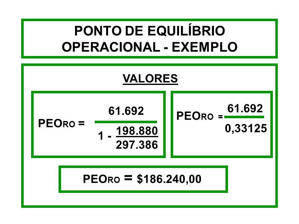 PONTO DE EQUILÍBRIO OPERACIONAL - EXEMPLO No DRE da empresa ABC - Tintas consta que o seu custo fixo total é $61.692, seu custo variável de $198.880,0