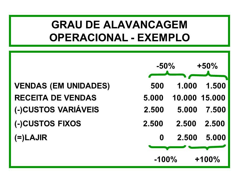 GRAU DE ALAVANCAGEM OPERACIONAL - EXEMPLO GAO 1.000 ( 10 - 5 ) - 2.500 = 5.000 2.500 GAO = GAO = 2