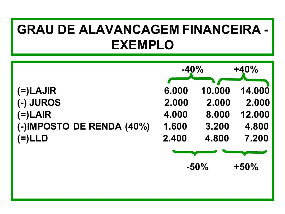 GRAU DE ALAVANCAGEM FINANCEIRA - FÓRMULAS GAF LAJIR - J = % LLD % LAJIR GAF =