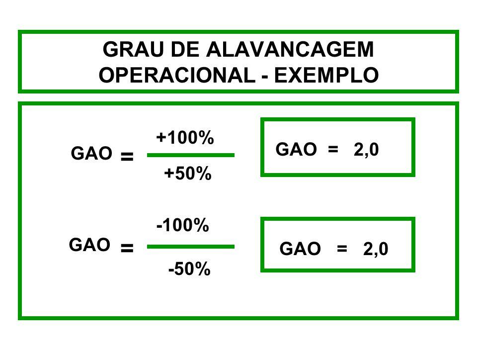 GRAU DE ALAVANCAGEM FINANCEIRA - EXEMPLO (=)LAJIR 6.000 10.000 14.000 (-) JUROS 2.000 2.000 2.000 (=)LAIR 4.000 8.000 12.000 (-)IMPOSTO DE RENDA (40%)
