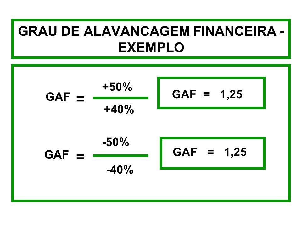 GRAU DE ALAVANCAGEM OPERACIONAL - EXEMPLO +100% +50% GAO = GAO = 2,0 GAO = -100% -50% GAO = 2,0