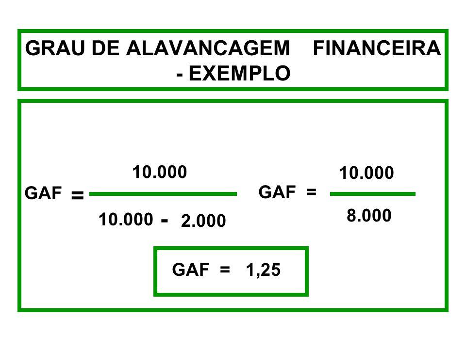 GRAU DE ALAVANCAGEM FINANCEIRA - EXEMPLO +50% +40% GAF = GAF = 1,25 GAF = -50% -40% GAF = 1,25