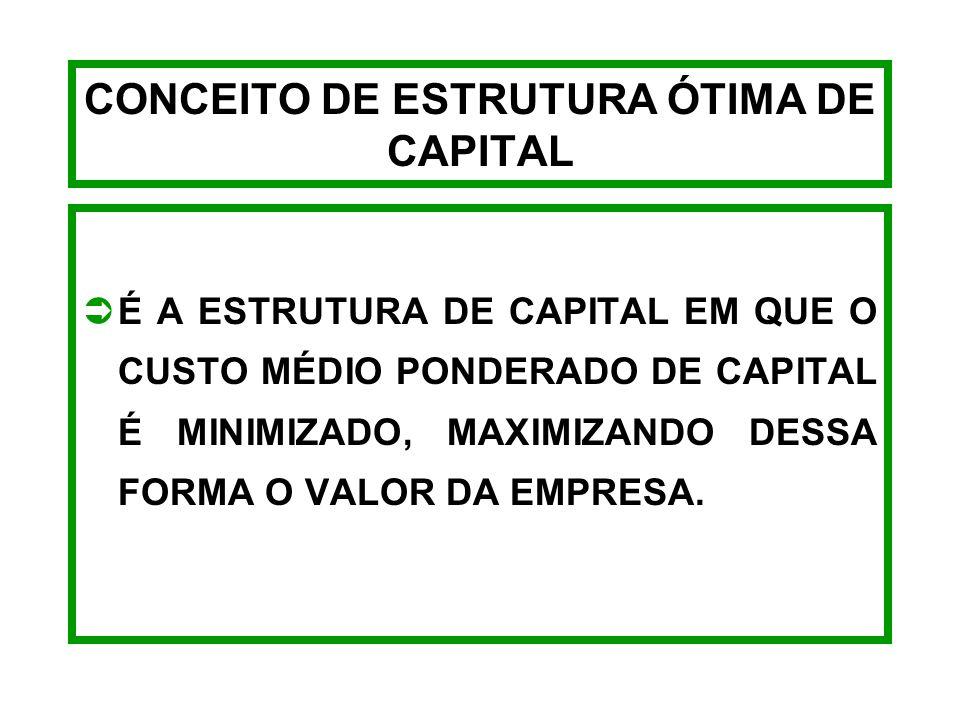DEMONSTRAÇÃO DA ESTRUTURA DE CAPITAL ESTRUTURA DE CAPITAL CAPITAL PRÓPRIO + CAPITAL DE TERCEIROS