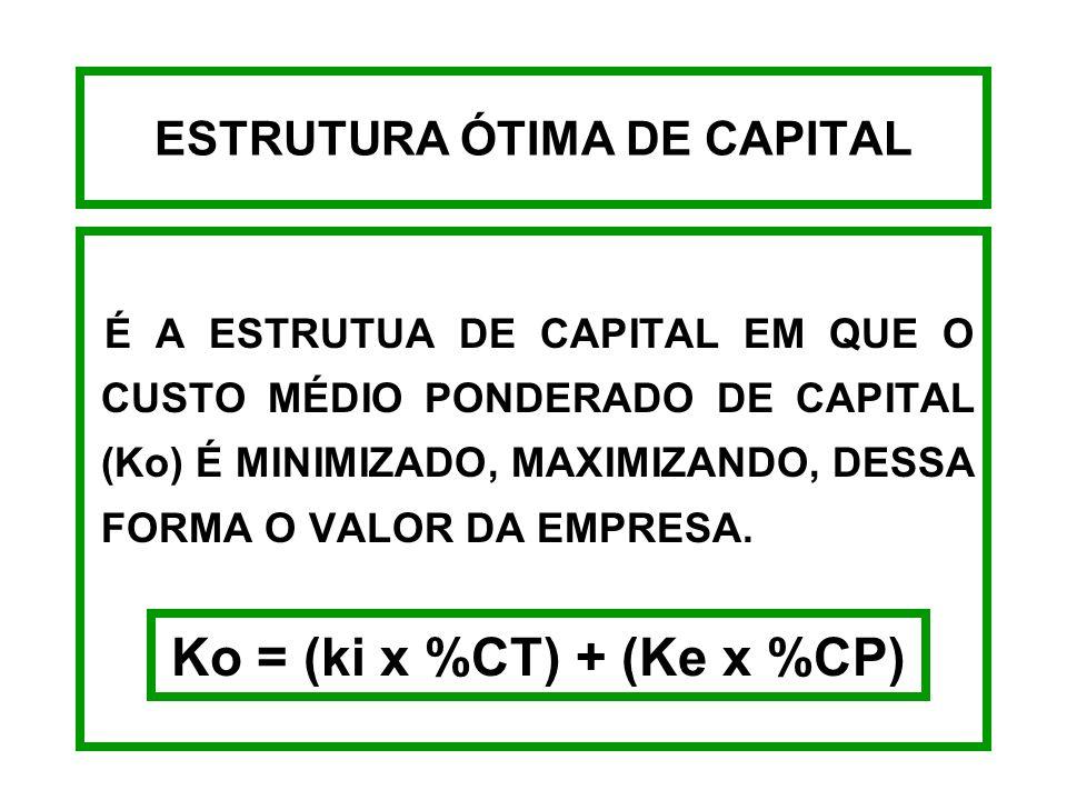 CUSTO DE CAPITAL PRÓPRIO - EXEMPLO Considerando o custo da ação ordinária da empresa WO, logo o custo do lucro retido de acordo com a fórmula é: Kr =