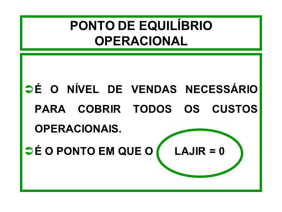 PONTO DE EQUILÍBRIO OPERACIONAL - EXEMPLO VALORES PEO RO = 198.880 297.386 61.692 PEO RO = 61.692 1 - 0,33125 PEO RO = $186.240,00