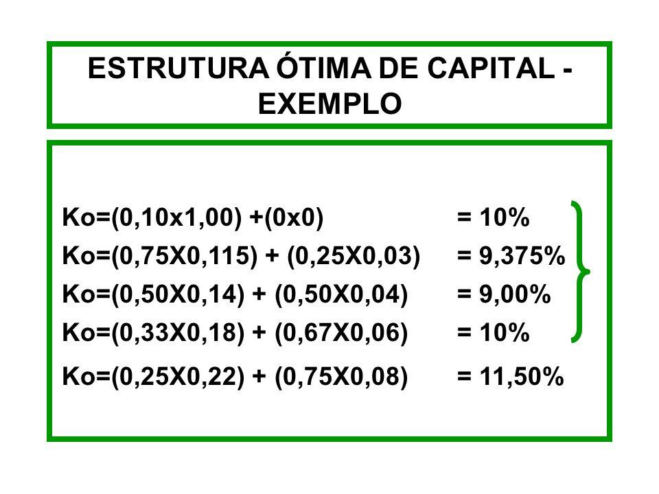 ESTRUTURAS DE CAPITAL - EXEMPLO PRÓPRIOTERCEIROS %TKs (%)%TKi (%) 1001000 7511,5253 5014504 3318676 2522758