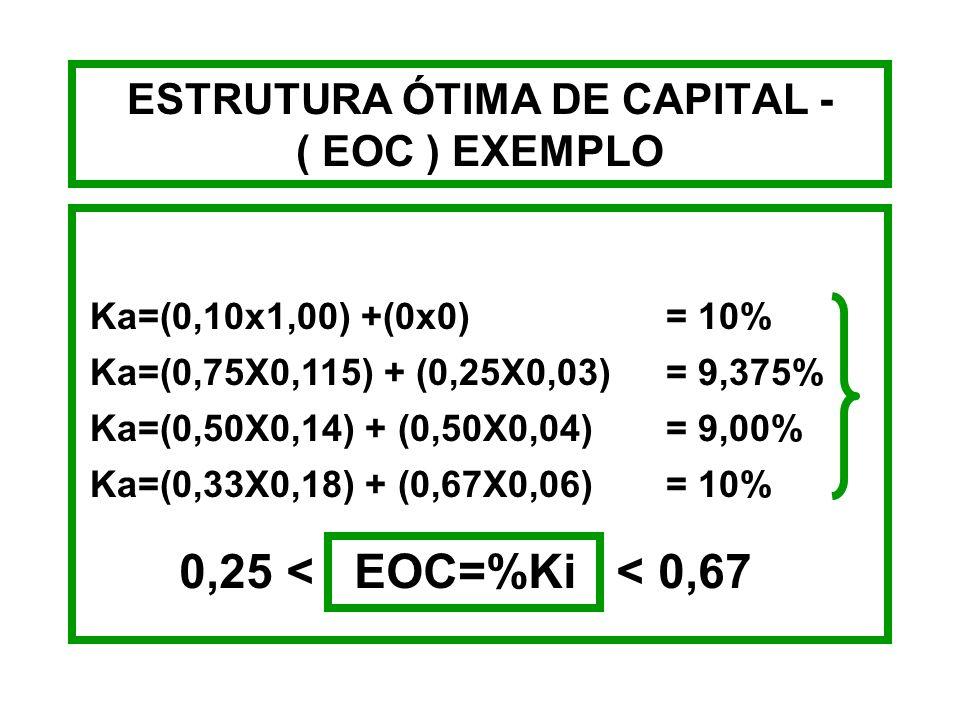 ESTRUTURA ÓTIMA DE CAPITAL - EXEMPLO Ko=(0,10x1,00) +(0x0) = 10% Ko=(0,75X0,115) + (0,25X0,03)= 9,375% Ko=(0,50X0,14) + (0,50X0,04) = 9,00% Ko=(0,33X0