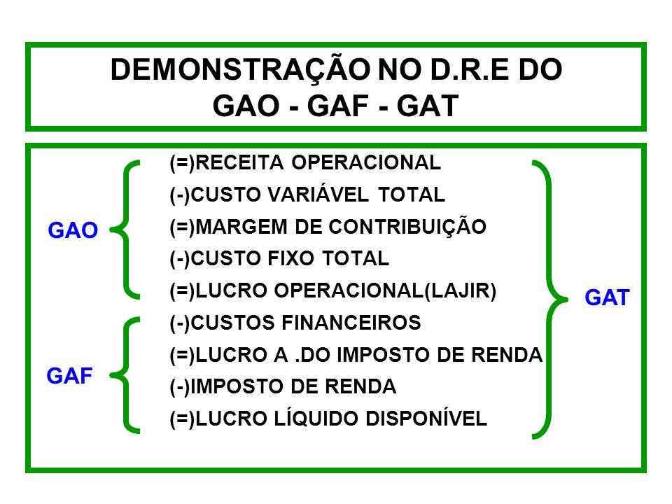 DEMONSTRAÇÃO NO D.R.E DO GAO - GAF - GAT (=)RECEITA OPERACIONAL (-)CUSTO VARIÁVEL TOTAL (=)MARGEM DE CONTRIBUIÇÃO (-)CUSTO FIXO TOTAL (=)LUCRO OPERACIONAL(LAJIR) (-)CUSTOS FINANCEIROS (=)LUCRO A.DO IMPOSTO DE RENDA (-)IMPOSTO DE RENDA (=)LUCRO LÍQUIDO DISPONÍVEL GAO GAF GAT