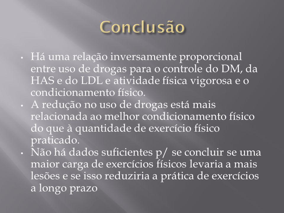 Há uma relação inversamente proporcional entre uso de drogas para o controle do DM, da HAS e do LDL e atividade física vigorosa e o condicionamento físico.