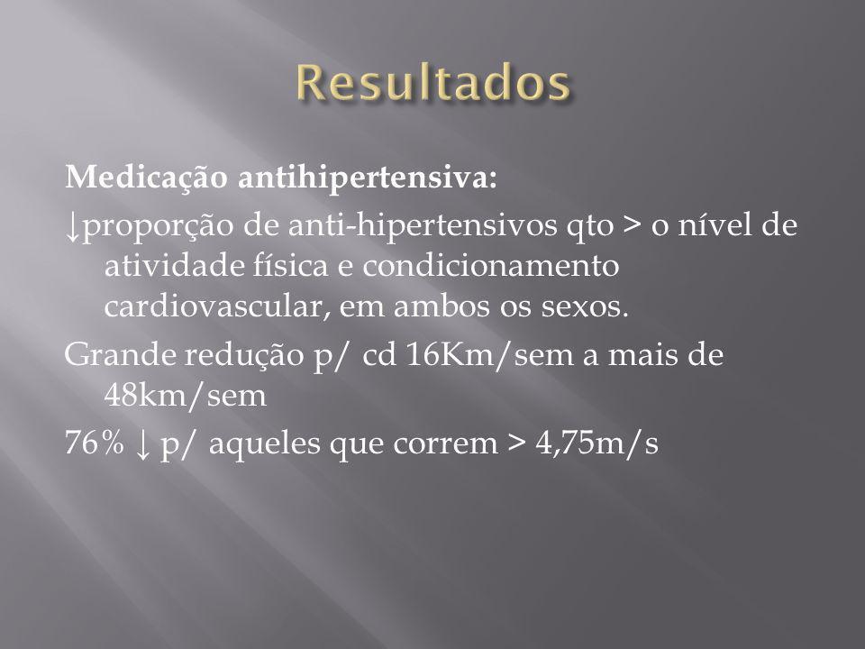 Medicação antihipertensiva: proporção de anti-hipertensivos qto > o nível de atividade física e condicionamento cardiovascular, em ambos os sexos. Gra