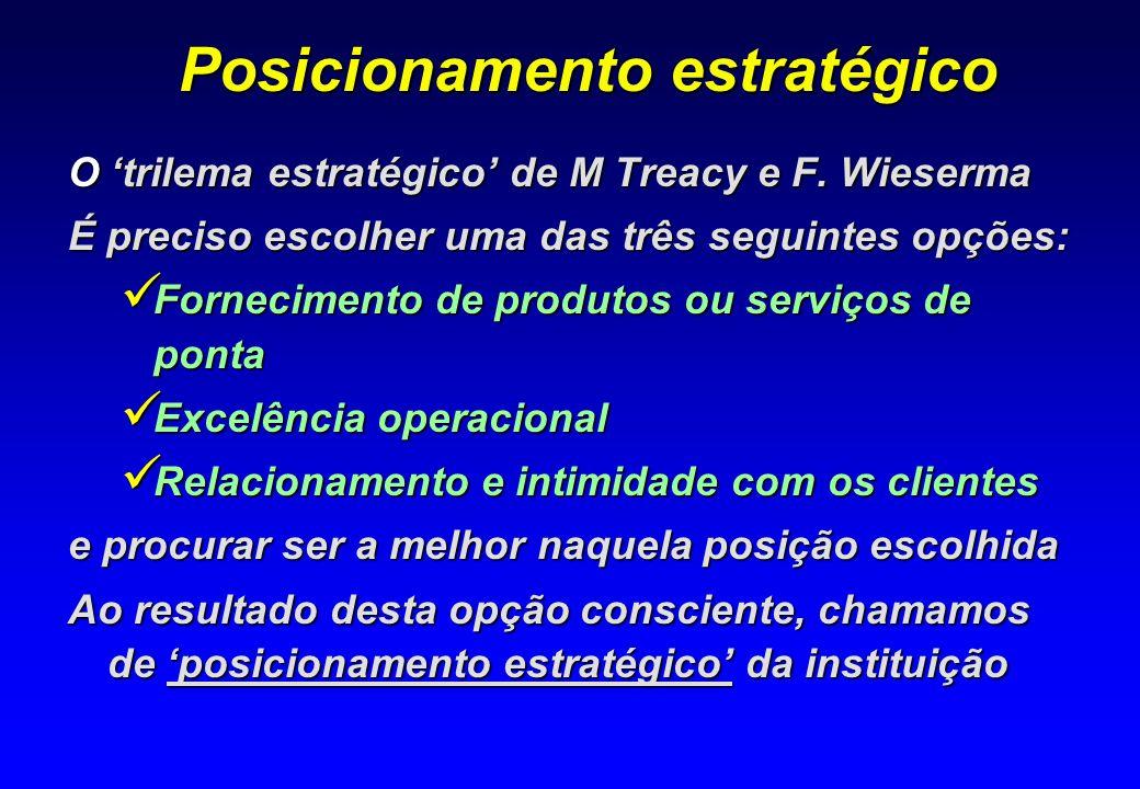 Posicionamento estratégico O trilema estratégico de M Treacy e F. Wieserma É preciso escolher uma das três seguintes opções: Fornecimento de produtos