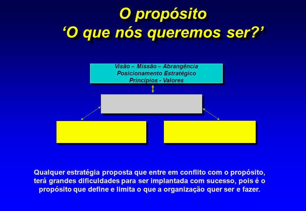 O propósito O que nós queremos ser? Visão – Missão – Abrangência Posicionamento Estratégico Princípios - Valores Visão – Missão – Abrangência Posicion