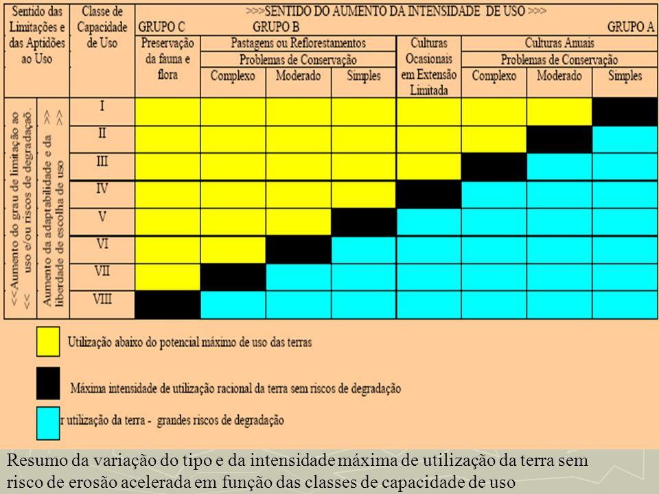 Resumo da variação do tipo e da intensidade máxima de utilização da terra sem risco de erosão acelerada em função das classes de capacidade de uso