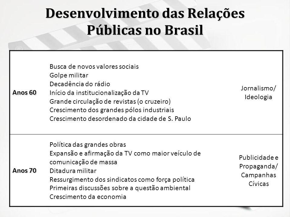 Desenvolvimento das Relações Públicas no Brasil Anos 60 Busca de novos valores sociais Golpe militar Decadência do rádio Início da institucionalização
