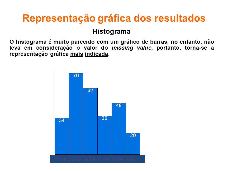 Representação gráfica dos resultados Histograma O histograma é muito parecido com um gráfico de barras, no entanto, não leva em consideração o valor d