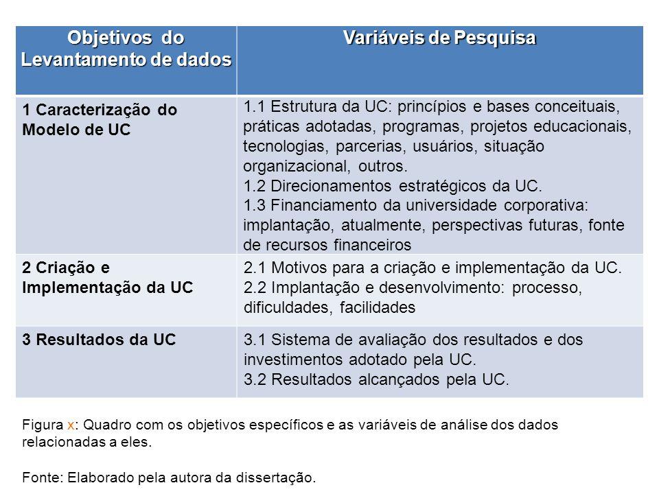 Figura x: Quadro com os objetivos específicos e as variáveis de análise dos dados relacionadas a eles. Fonte: Elaborado pela autora da dissertação. Ob