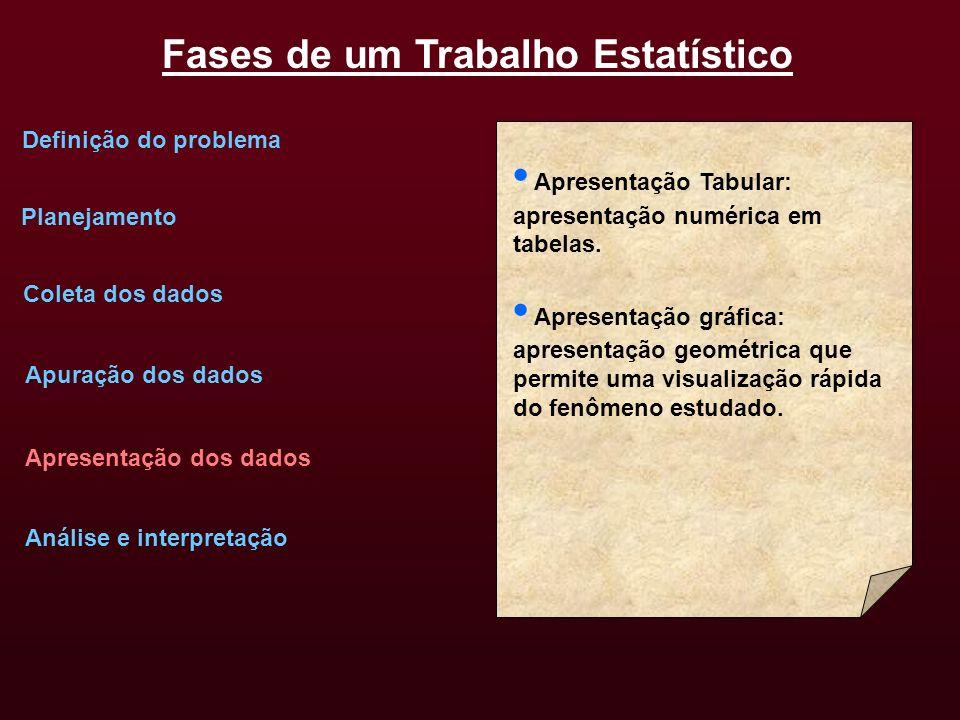 Fases de um Trabalho Estatístico Definição do problema Planejamento Coleta dos dados Apuração dos dados Apresentação dos dados Análise e interpretação