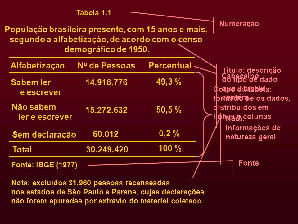 Tabela 1.1 População brasileira presente, com 15 anos e mais, segundo a alfabetização, de acordo com o censo demográfico de 1950. Alfabetização N o de