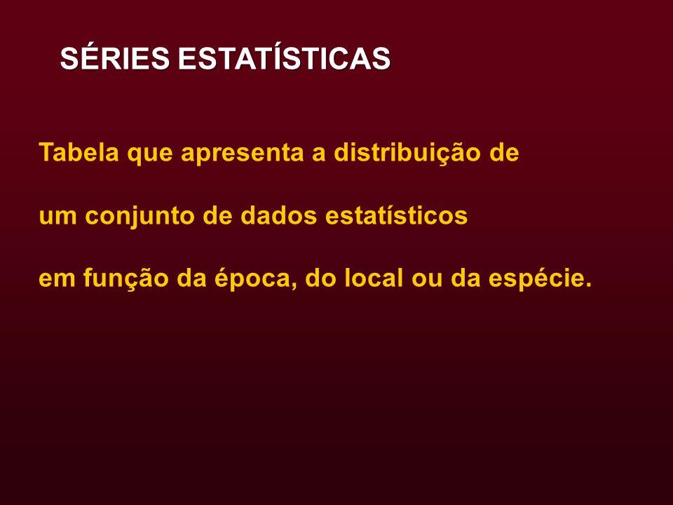 SÉRIES ESTATÍSTICAS Tabela que apresenta a distribuição de um conjunto de dados estatísticos em função da época, do local ou da espécie.