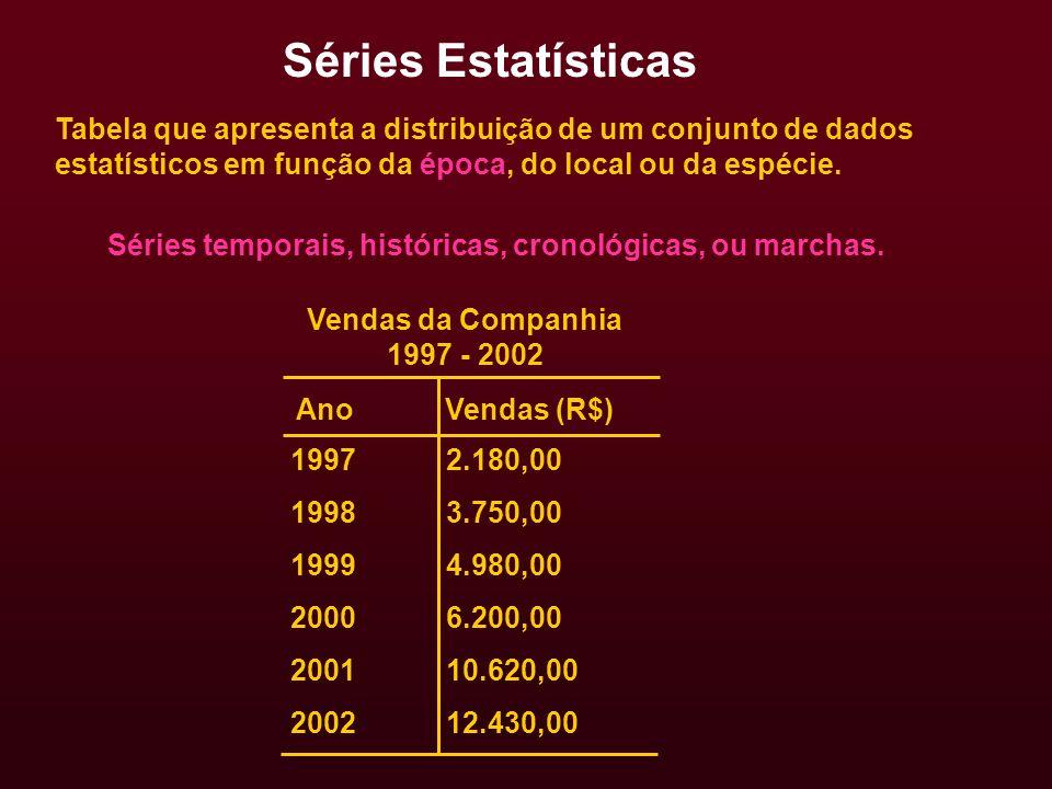 Séries temporais, históricas, cronológicas, ou marchas. Vendas da Companhia 1997 - 2002 Ano Vendas (R$) 1997 1998 1999 2000 2001 2002 2.180,00 3.750,0