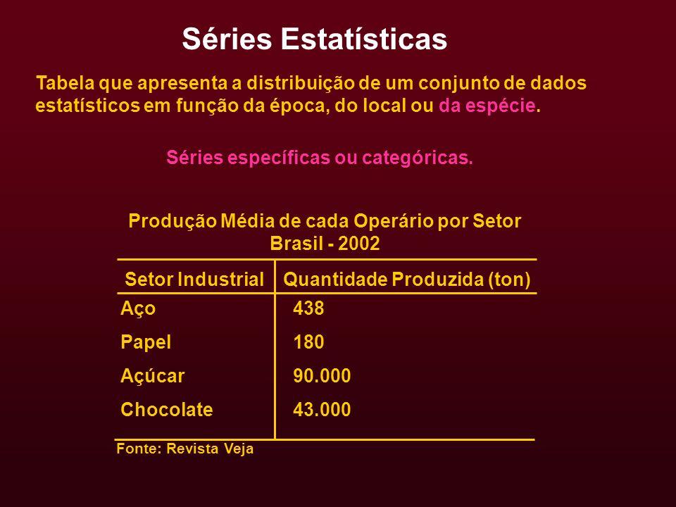 Séries específicas ou categóricas. Produção Média de cada Operário por Setor Brasil - 2002 Setor Industrial Quantidade Produzida (ton) Aço Papel Açúca