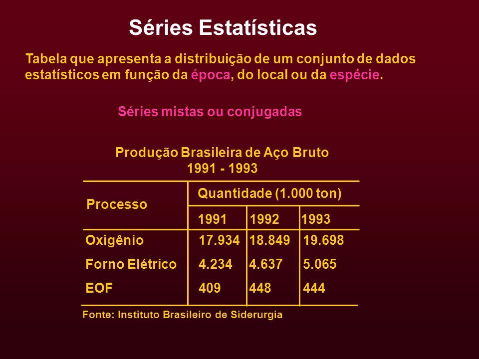 Séries mistas ou conjugadas Produção Brasileira de Aço Bruto 1991 - 1993 1991 1992 1993 Oxigênio Forno Elétrico EOF 17.934 4.234 409 Tabela que aprese