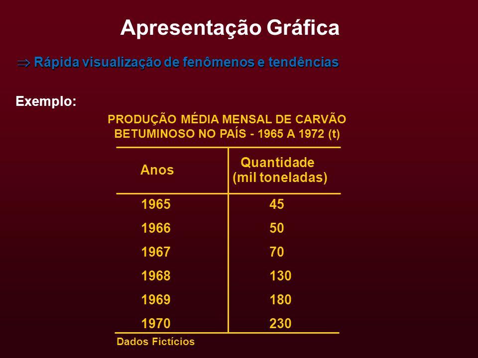 Apresentação Gráfica Rápida visualização de fenômenos e tendências Rápida visualização de fenômenos e tendências Exemplo: PRODUÇÃO MÉDIA MENSAL DE CAR