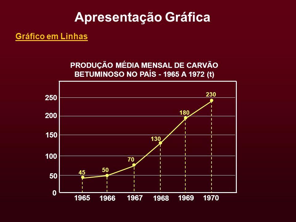 Gráfico em Linhas Apresentação Gráfica PRODUÇÃO MÉDIA MENSAL DE CARVÃO BETUMINOSO NO PAÍS - 1965 A 1972 (t) 250 200 150 100 1965 50 0 1966 1967 1968 1