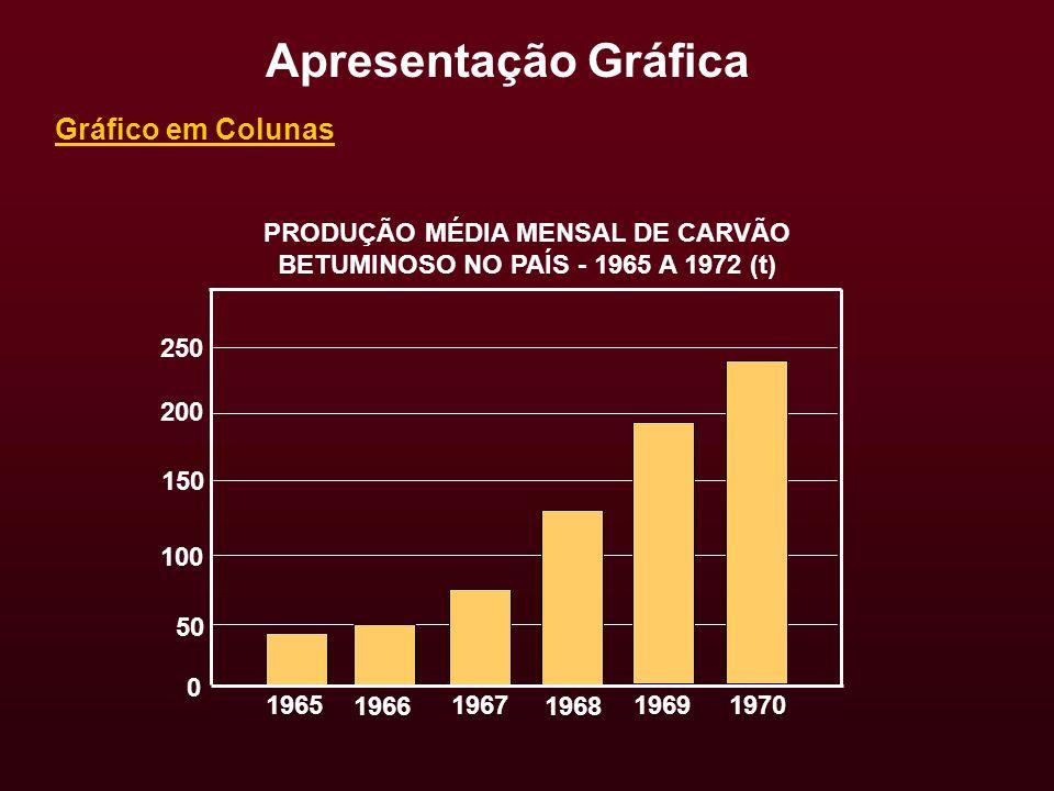Gráfico em Colunas PRODUÇÃO MÉDIA MENSAL DE CARVÃO BETUMINOSO NO PAÍS - 1965 A 1972 (t) Apresentação Gráfica 250 200 150 100 1965 50 0 1966 1967 1968