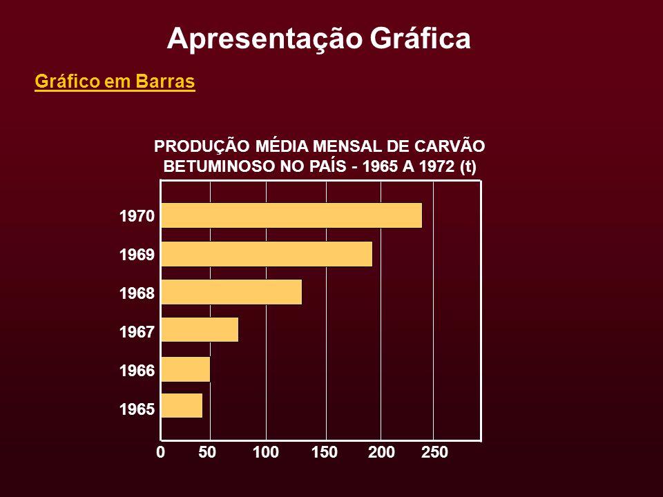 Gráfico em Barras Apresentação Gráfica PRODUÇÃO MÉDIA MENSAL DE CARVÃO BETUMINOSO NO PAÍS - 1965 A 1972 (t) 250200150100 1965 500 1966 1967 1968 1969