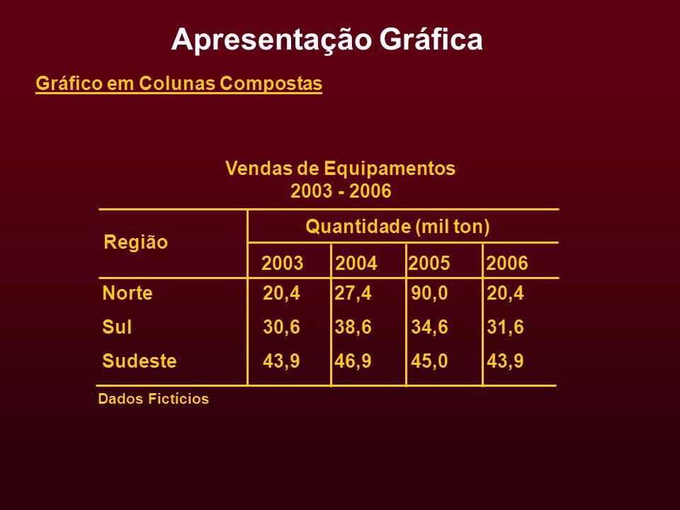 Vendas de Equipamentos 2003 - 2006 2003 2004 2005 2006 Norte Sul Sudeste 20,4 30,6 43,9 Dados Fictícios Quantidade (mil ton) 27,4 38,6 46,9 90,0 34,6