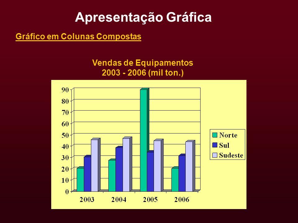 Vendas de Equipamentos 2003 - 2006 (mil ton.) Gráfico em Colunas Compostas Apresentação Gráfica