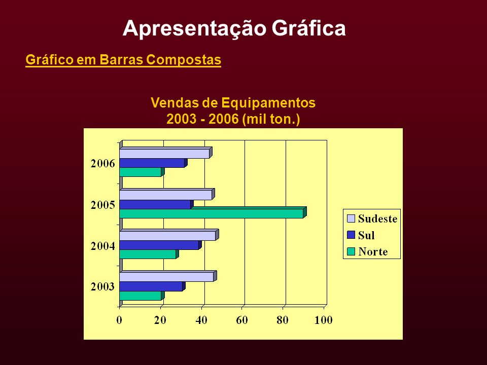 Vendas de Equipamentos 2003 - 2006 (mil ton.) Gráfico em Barras Compostas Apresentação Gráfica